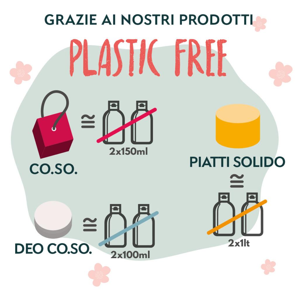 Plastica risparmiata coi prodotti plastic free Officina Naturae